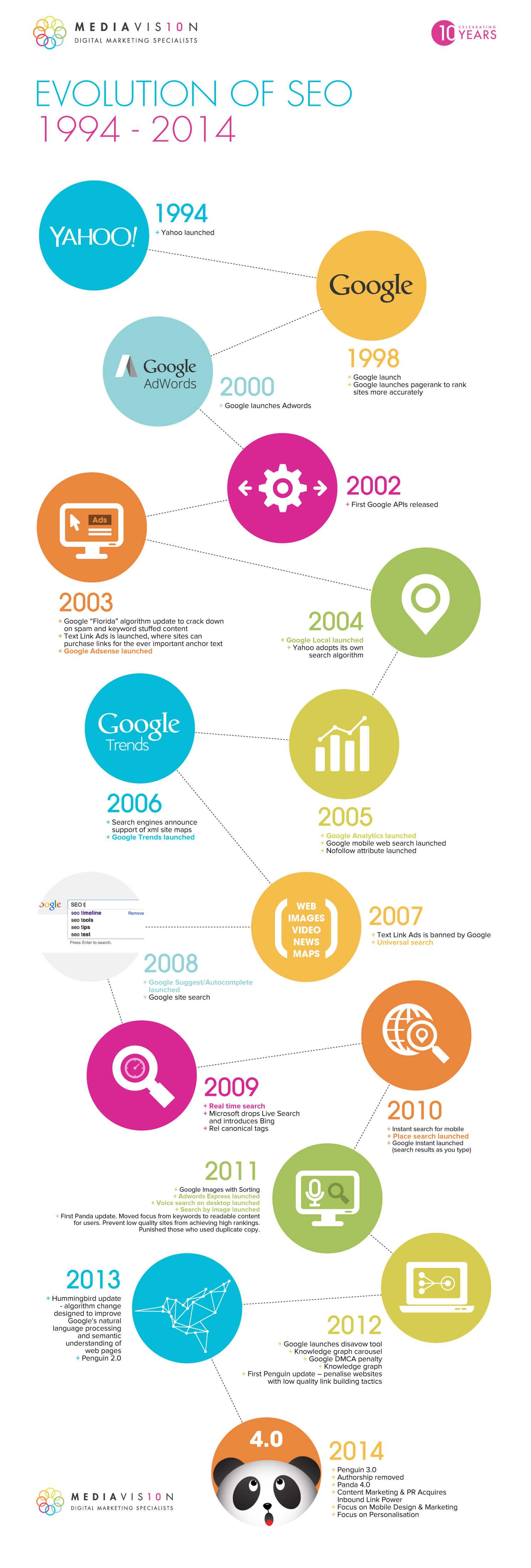 Evolucion del SEO desde 1994 hasta 2014